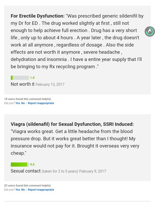 Majority of the reviews for Sildenafil 20mg tablets were positive
